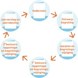 Planning- en controlcyclus VRBZO