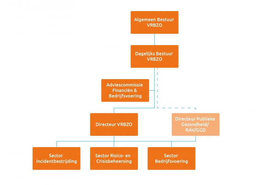 De structuur van de organisatie afgebeeld in een organogram